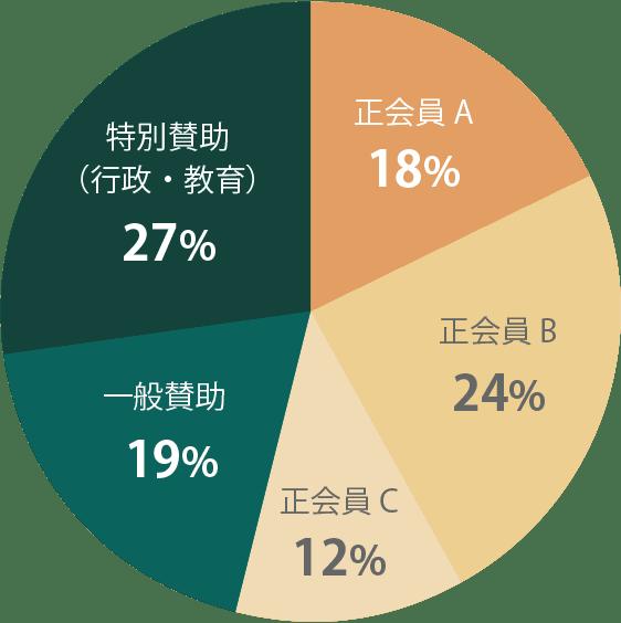 会員種別グラフ