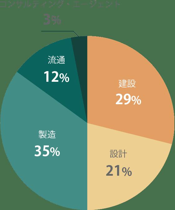 業種グラフ